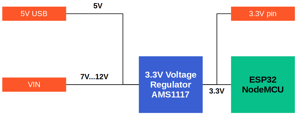 ESP32 voltage overview