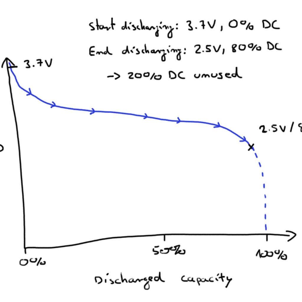 Discharging Curve