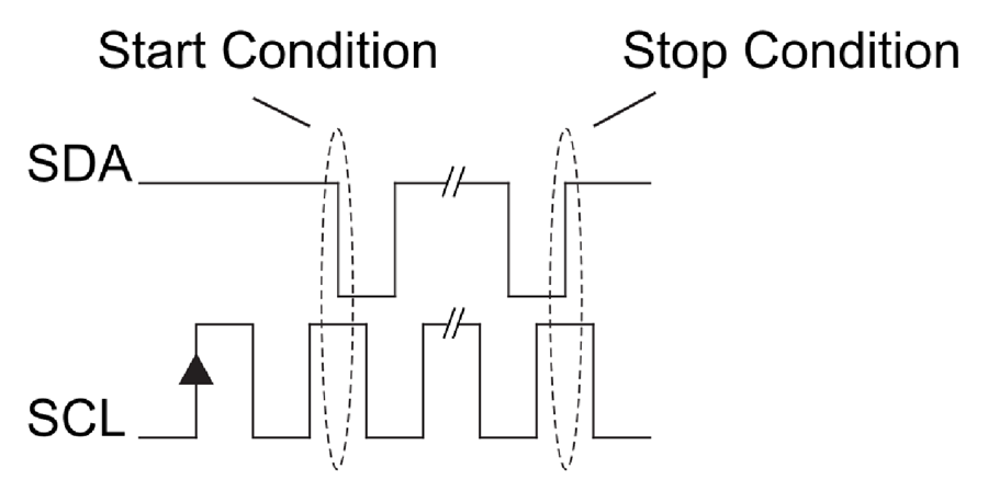 I2C start stop condition