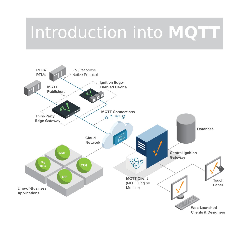 MQTT thumbnail