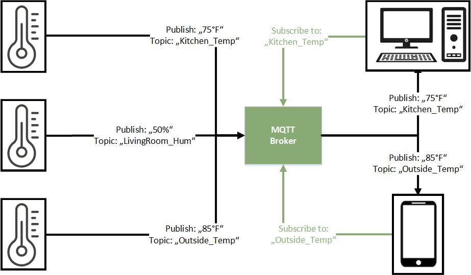 MQTT Sequence