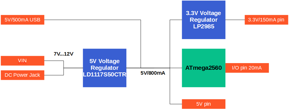 Arduino Mega voltage current overview
