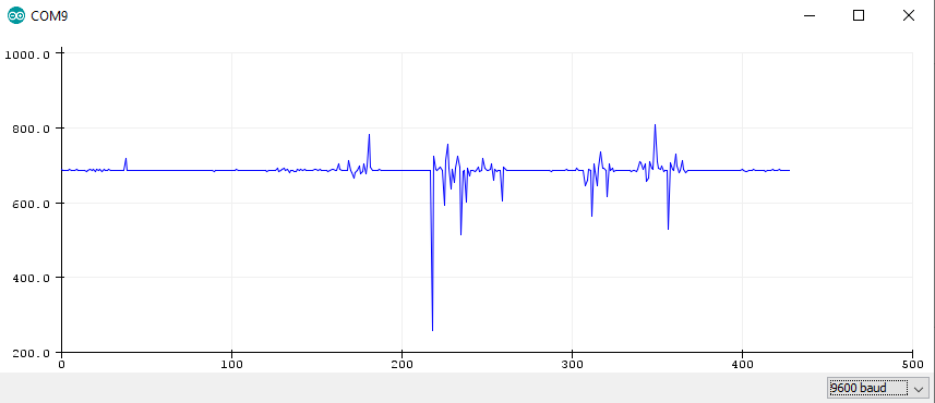 Sound Sensor Analog Input Graphical Output