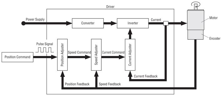servo motor position control diagram