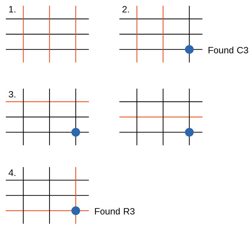 Keypad 4 step mechanism