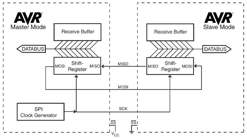 SPI Data Transmission