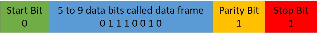 UART Data Framing
