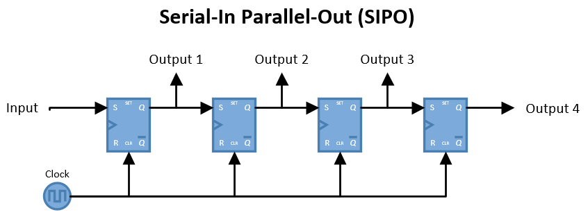 Serial-In Parallel-Out (SIPO)