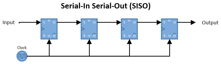 Serial-In Serial-Out (SISO)
