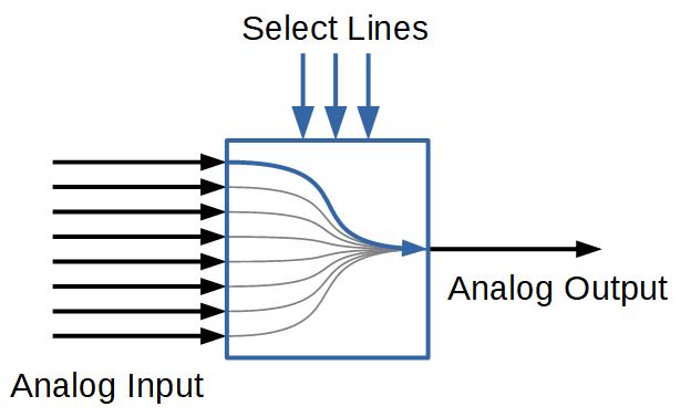Multiplexer Schema