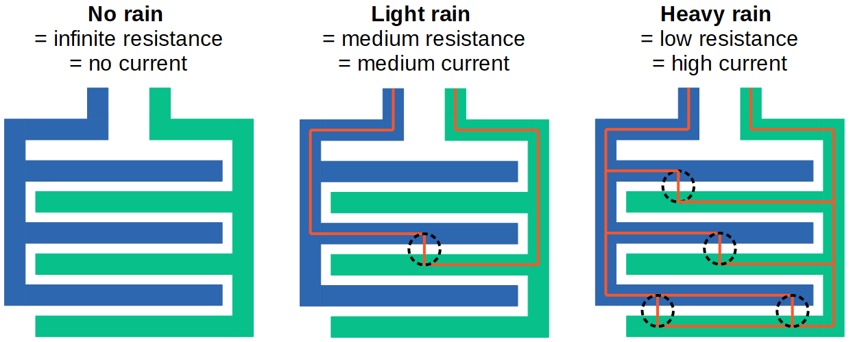 Rain Board