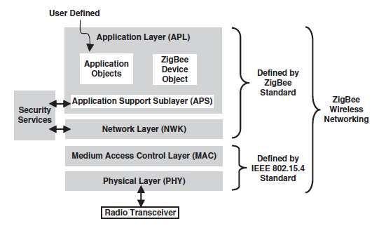 ZigBee OSI model