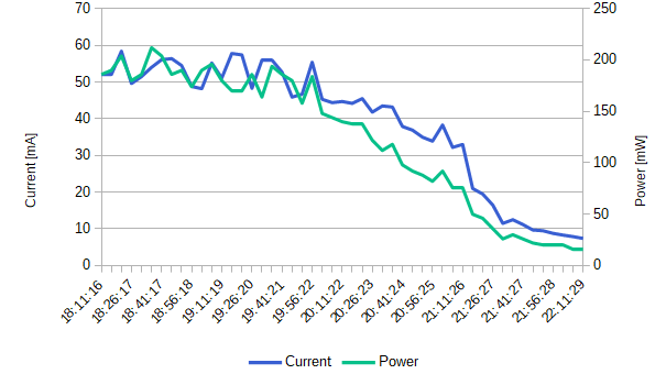 INA219 battery discharging curve current power