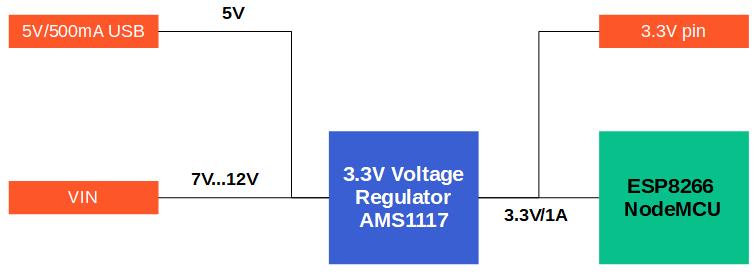 ESP8266 NodeMCU voltage levels and maximum current