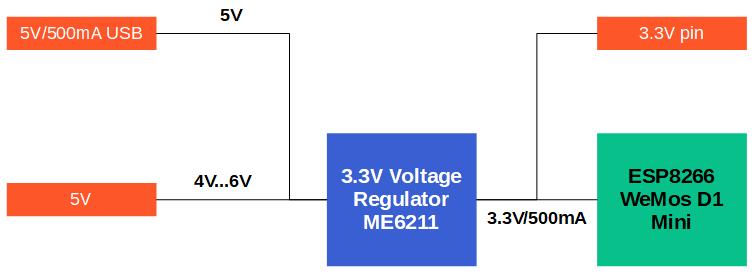 ESP8266 WeMos voltage levels and maximum current