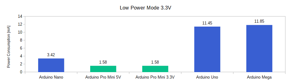 Arduino Power Modes Barchart Lower Power Mode 33V