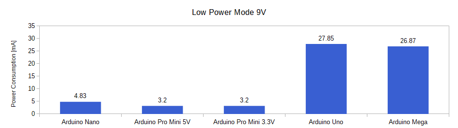 Arduino Power Modes Barchart Lower Power Mode 9V