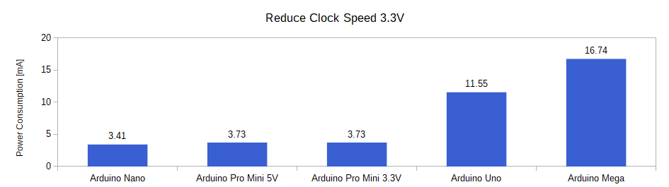 Arduino Power Modes Barchart Reduce Clock Speed 33V