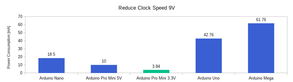 Arduino Power Modes Barchart Reduce Clock Speed 9V