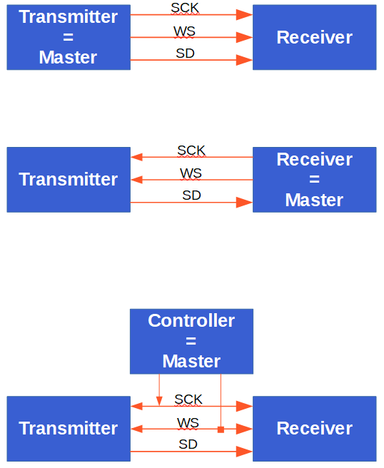 I2S Network Components