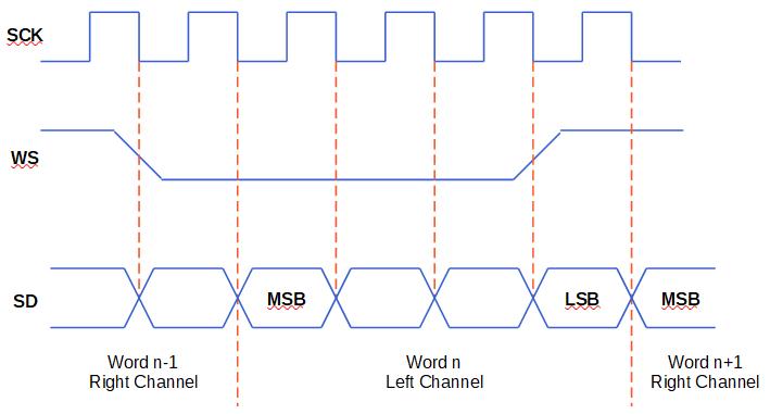 I2S Timing Diagram