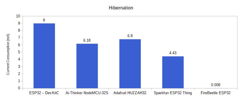 ESP32 Hibernation Power Consumption