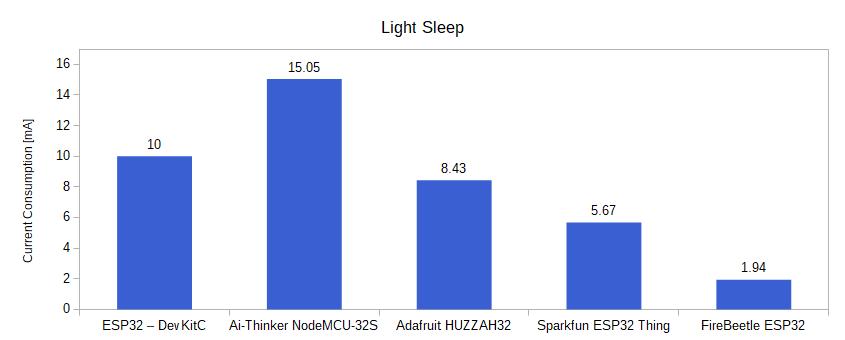 ESP32 Light Sleep Power Consumption
