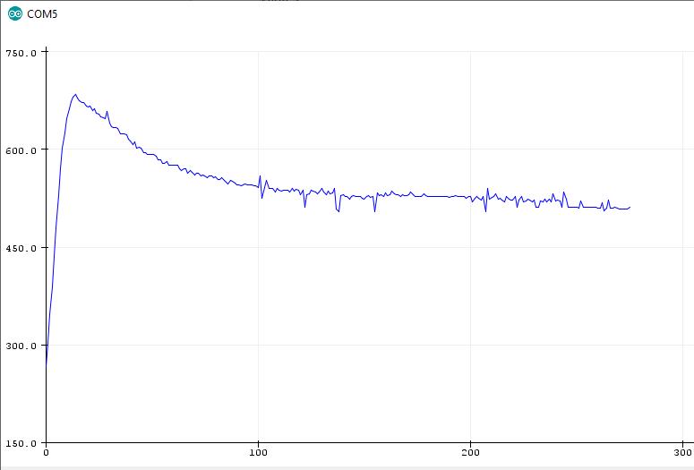 MQ2 Gas Sensor Preheating Curve