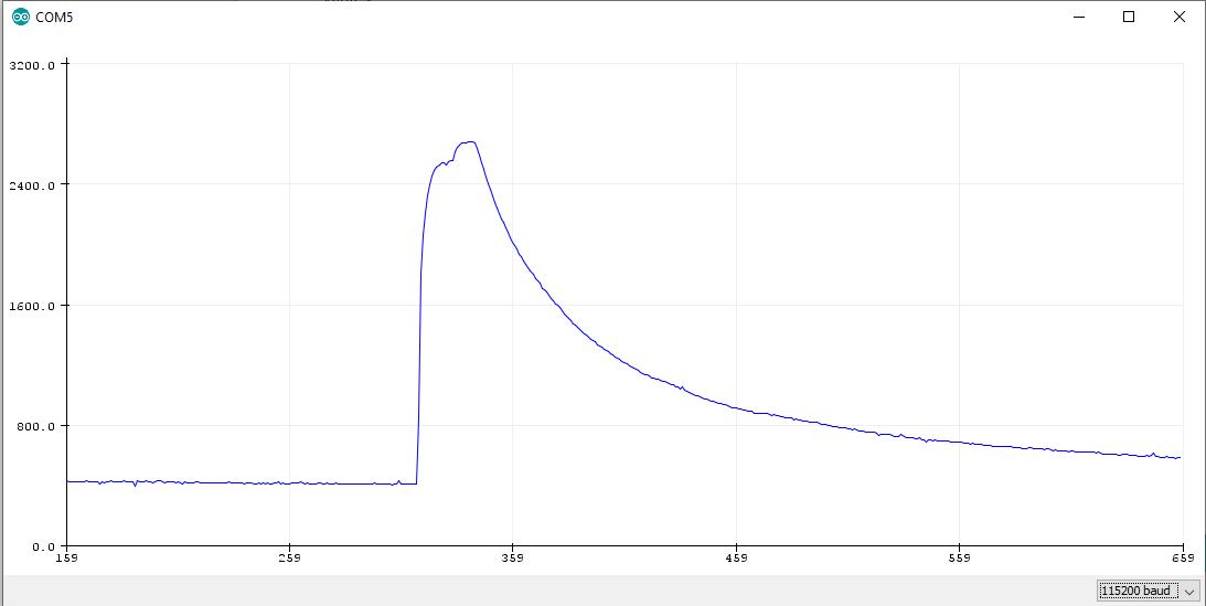 MQ2 Gas Sensor Heating active Curve