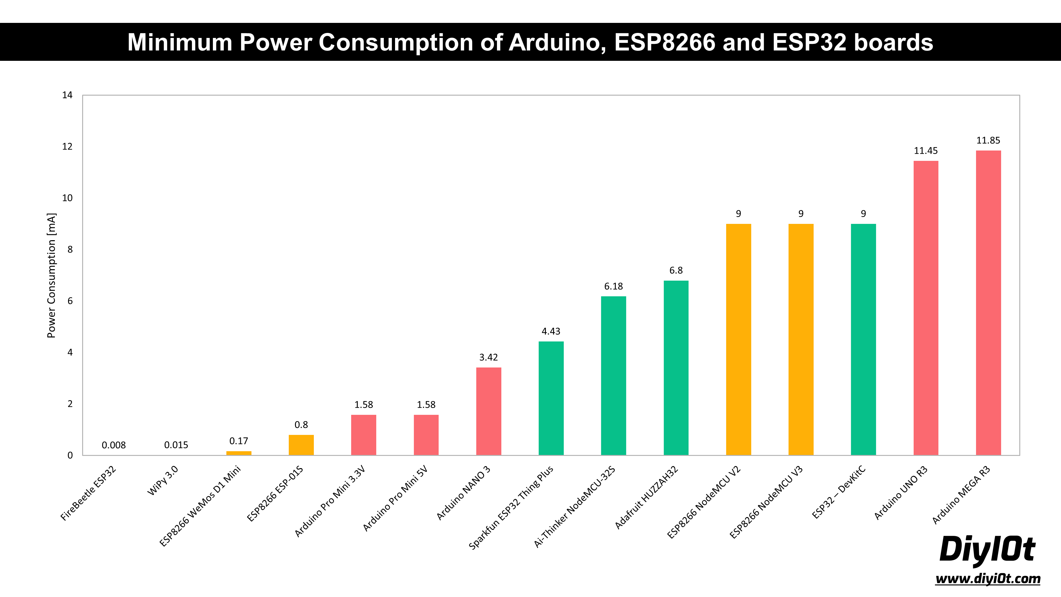 Microcontroller Datasheet Playbook Power Consumption