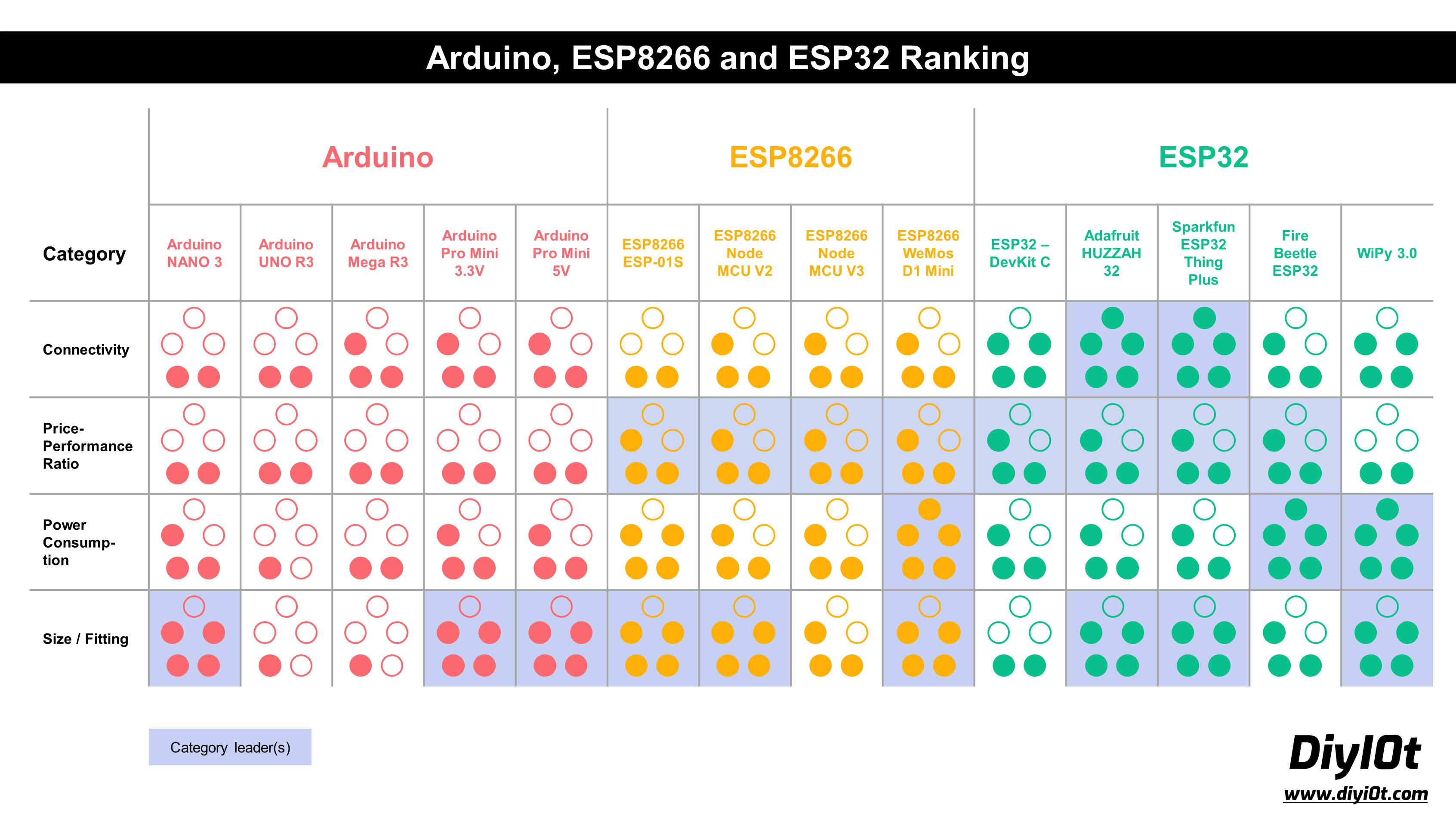Microcontroller Datasheet Playbook Ranking