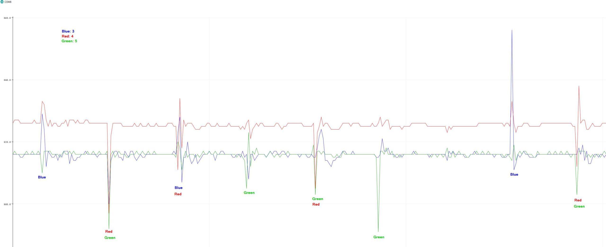 KY-038 and KY-037 Sensitivity Measurement