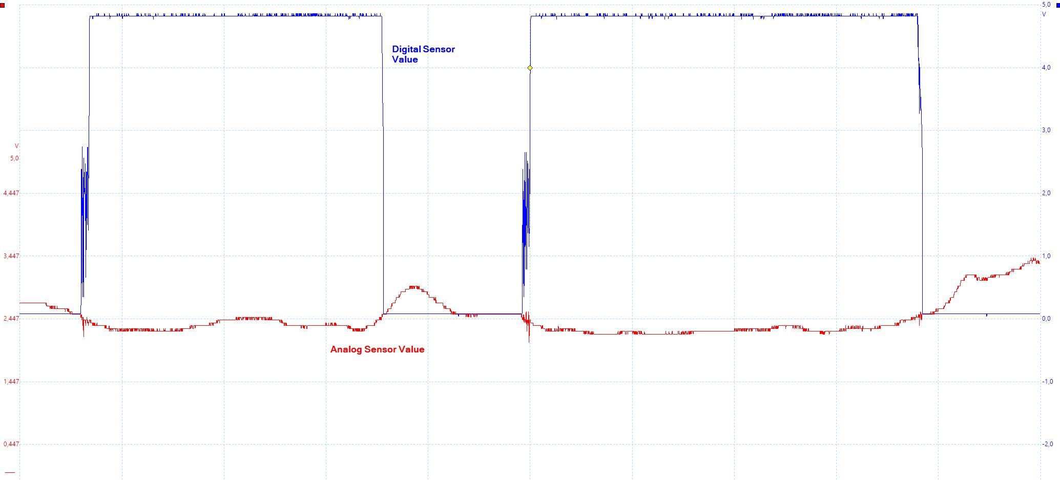 Sound Sensor Analog and Digital Value Oscilloscope