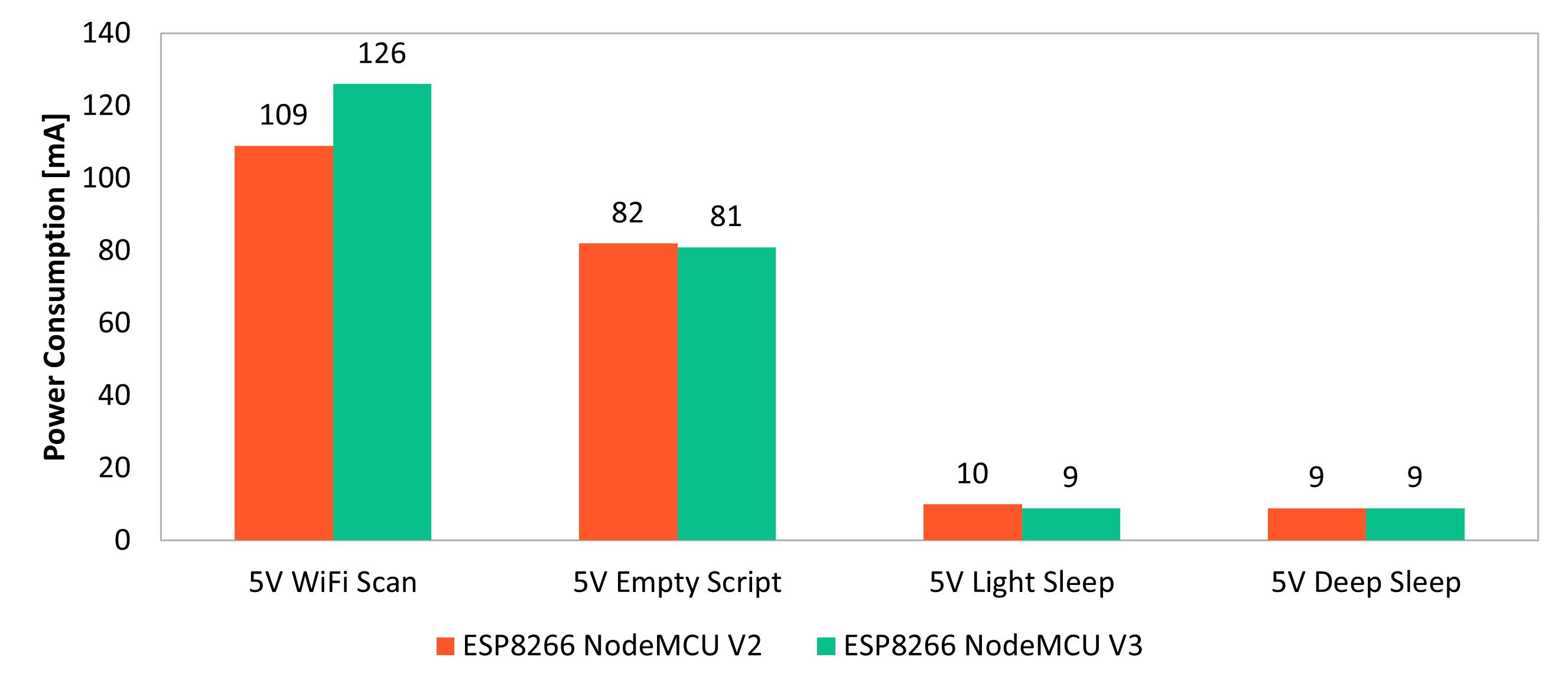 ESP8266 NodeMCU Power Consumption
