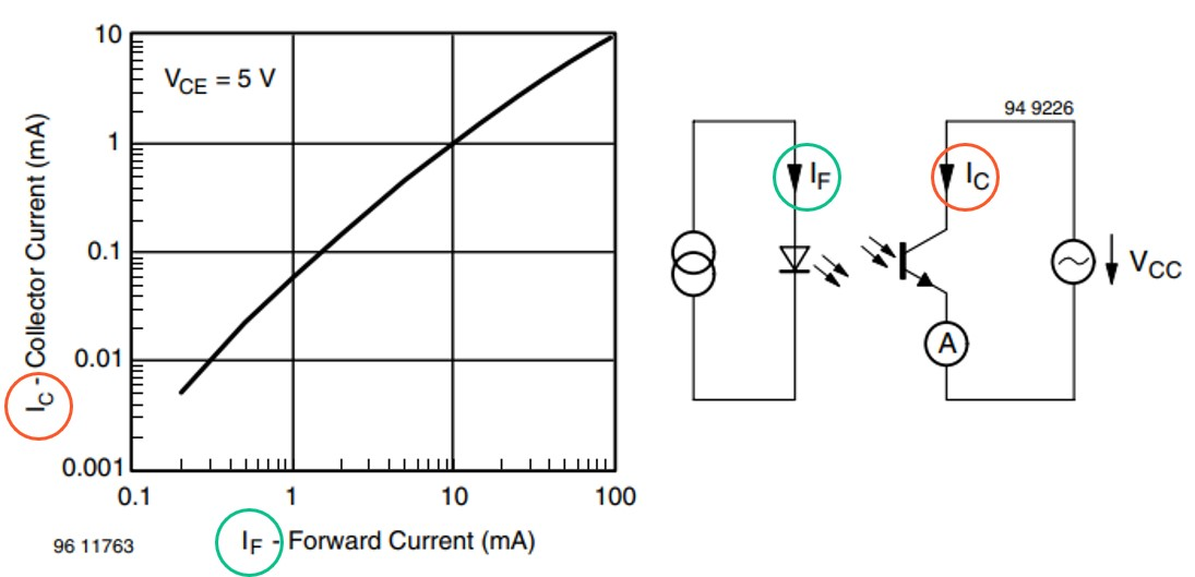 TCR5000 Dependence of IR emitter and receiver